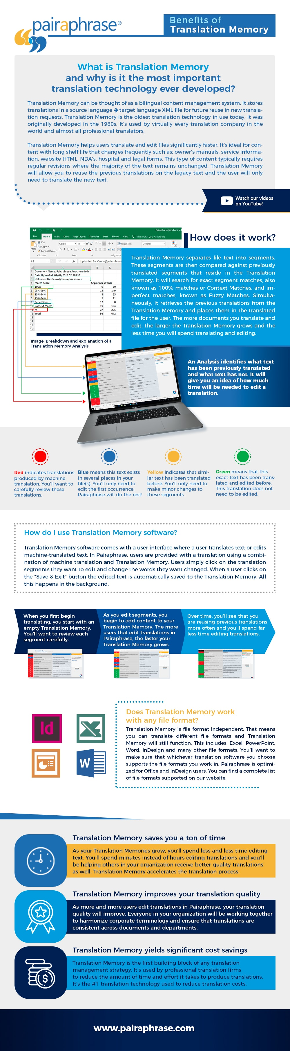 translation memory software infographic