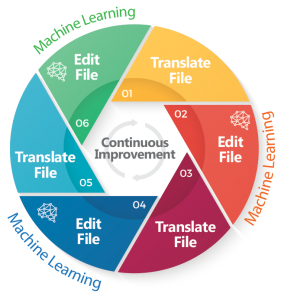machine learning for translation