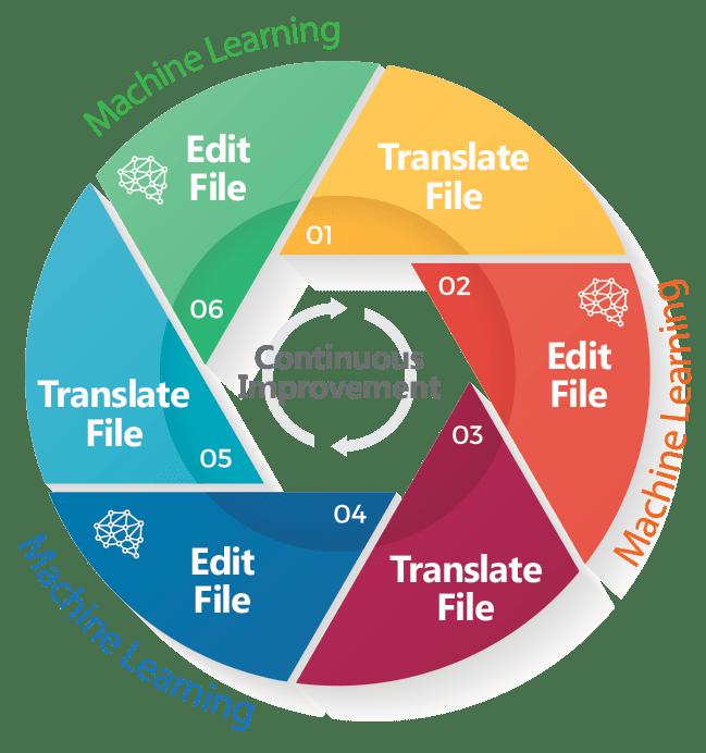 translation software benefits